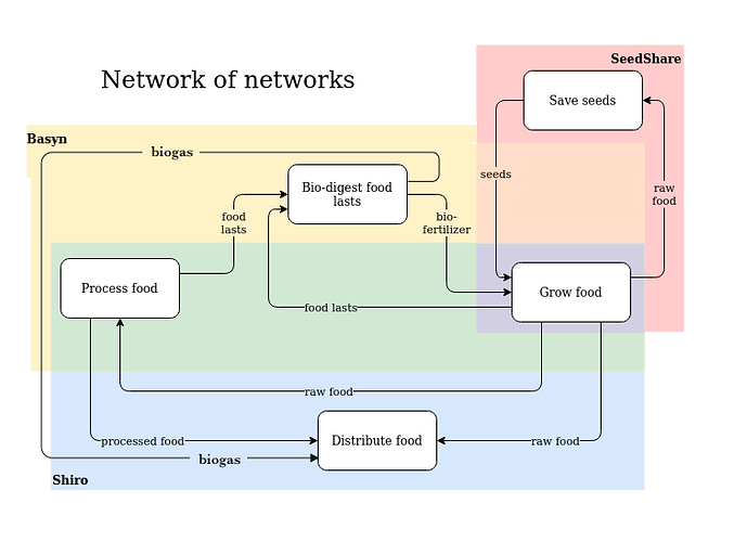 Network of networks biogas