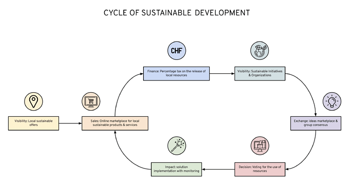 CYCLE OF SUSTAINABLE DEVELOPMENT